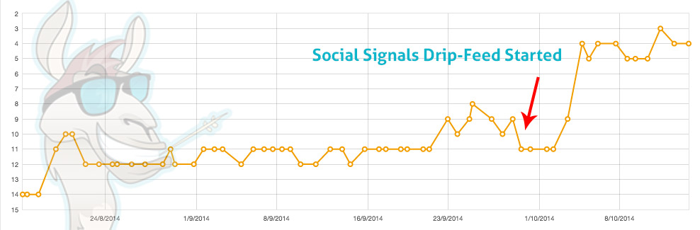 Social Signals Ranking Proof 2